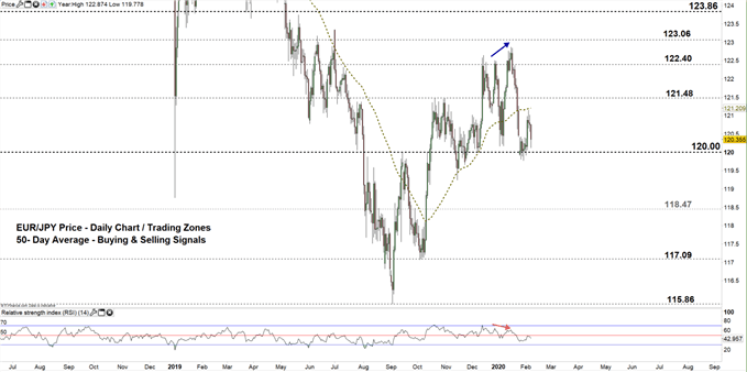 EURJPY daily price chart 07-02-20 zoomed out