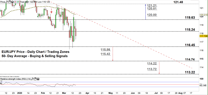 EURJPY daily price chart 17-03-20 zoomed in