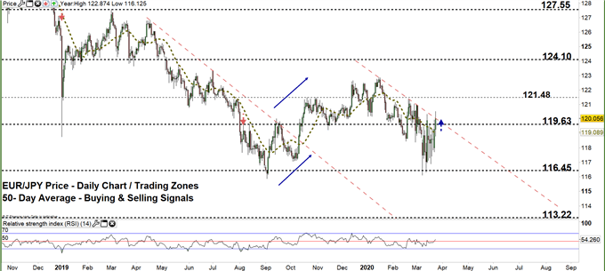 EURJPY daily price chart 24-03-20 zoomed out