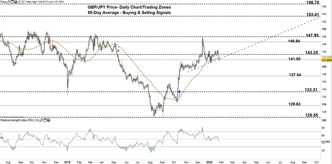 GBPJPY daily price chart 28-01-20 zoomed out