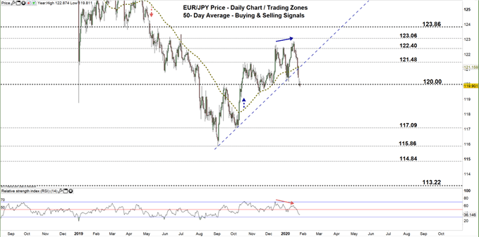 EURJPY daily price chart 28-01-20 zoomed out