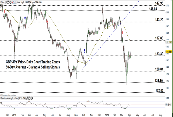 GBPJPY daily price chart 07-04-20 zoomed out