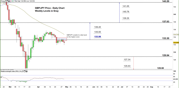 GBPJPY daily price chart 29-04-20 zoomed in