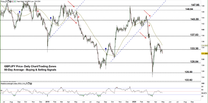 GBPJPY daily price chart 29-04-20 zoomed out