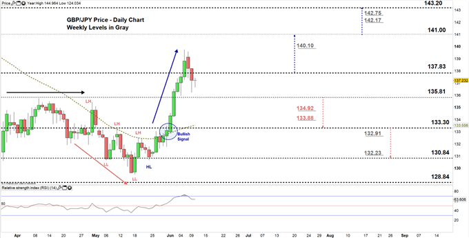 GBPJPY daily price chart 10-06-20 zoomed in