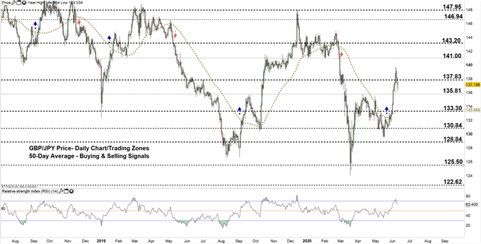 GBPJPY daily price chart 10-06-20 zoomed out
