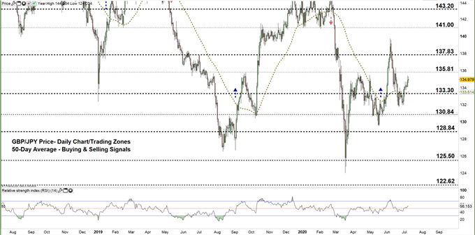 GBPJPY daily price chart 08-07-20 zoomed out
