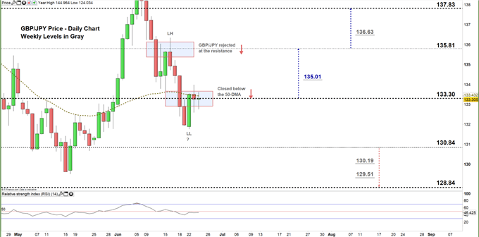 GBPJPY daily price chart 24-06-20 zoomed in