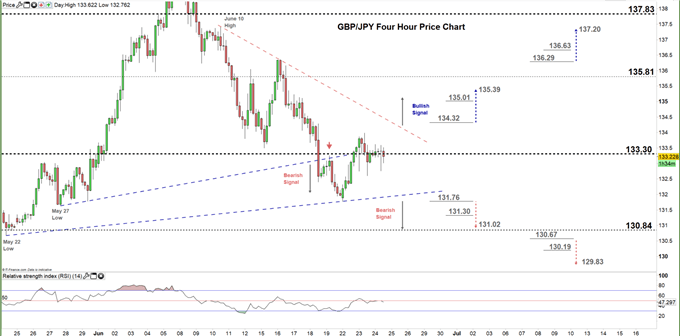 GBPJPY four hour price chart 24-06-20