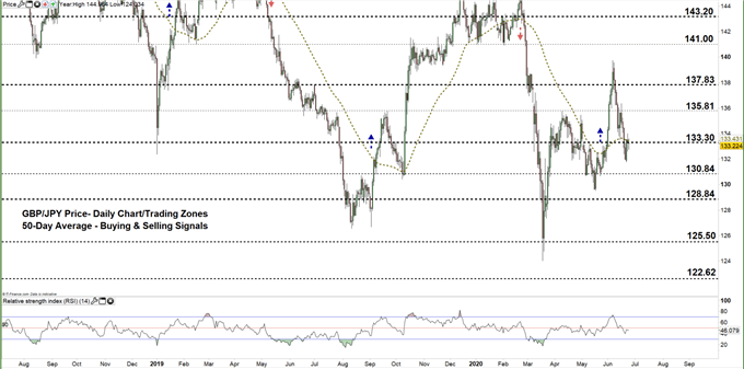 GBPJPY daily price chart 24-06-20 zoomed out