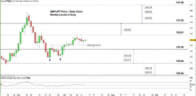 GBPJPY daily price chart 15-07-20 zoomed in