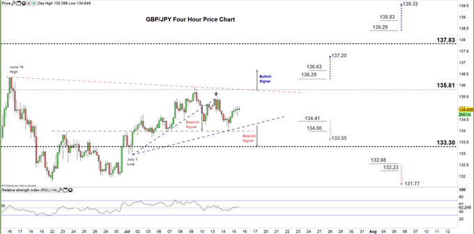 GBPJPY four hour price chart 15-07-20