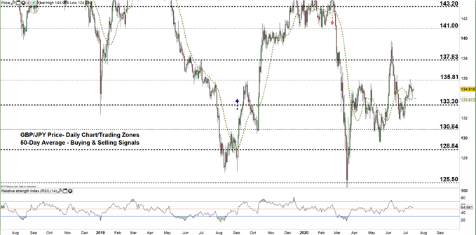 GBPJPY daily price chart 15-07-20 zoomed out