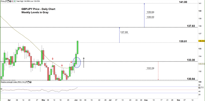 GBPJPY daily price chart 02-06-20 zoomed in
