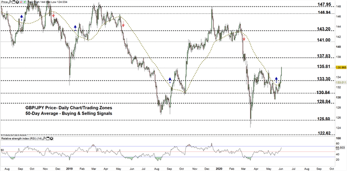GBPJPY daily price chart 02-06-20 zoomed out