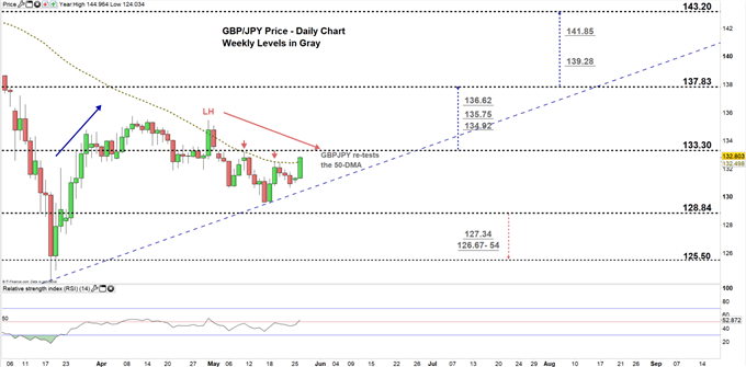 GBPJPY daily price chart 26-05-20 zoomed in