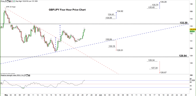 GBPJPY four hour price chart 26-05-20