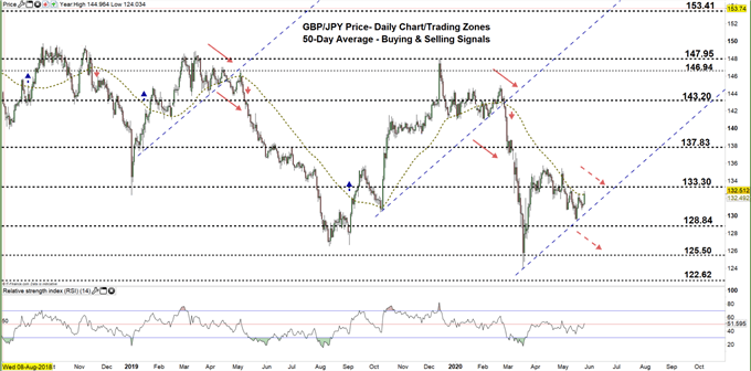 GBPJPY daily price chart 26-05-20 zoomed out