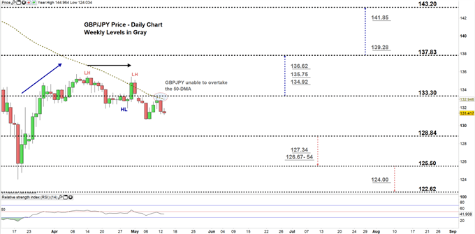 GBPJPY daily price chart 13-05-20 zoomed in