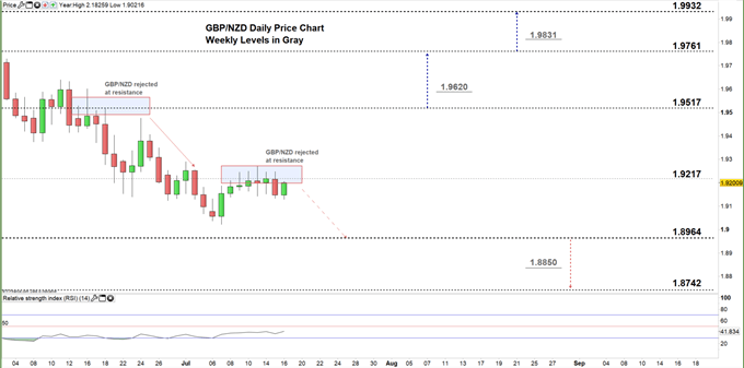 GBPNZD daily chart 160720 zoomed in