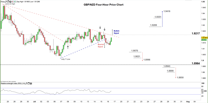 GBPNZD Four hour price chart 160720