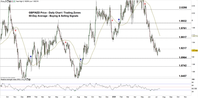 GBPNZD daily chart 160720 zoomed out