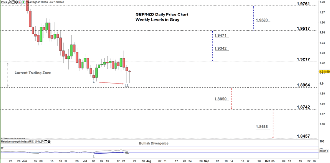 GBPNZD daily chart 23-07-20 zoomed in