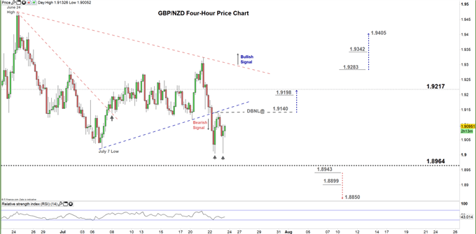 GBPNZD Four hour price chart 23-07-20