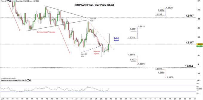 GBPNZD Four hour price chart 30-06-20