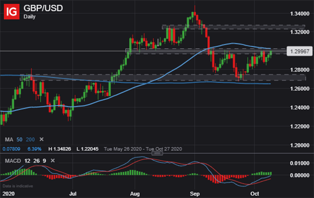 GBP USD Price Chart Pound Sterling Technical Forecast GBPUSD