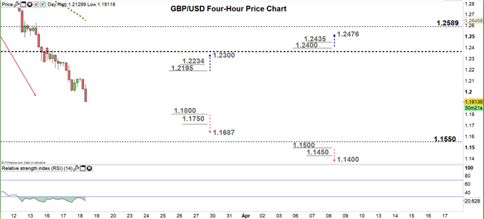 GBPUSD four hour price chart 18-03-20
