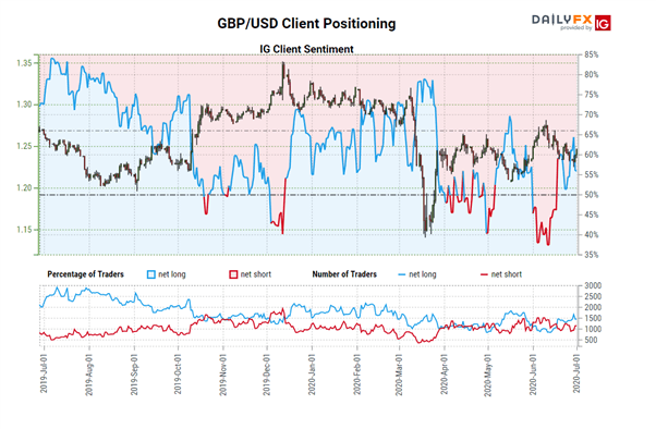 GBP/USD Confirms Q1 Bottom, However, Upside Challenges Remain