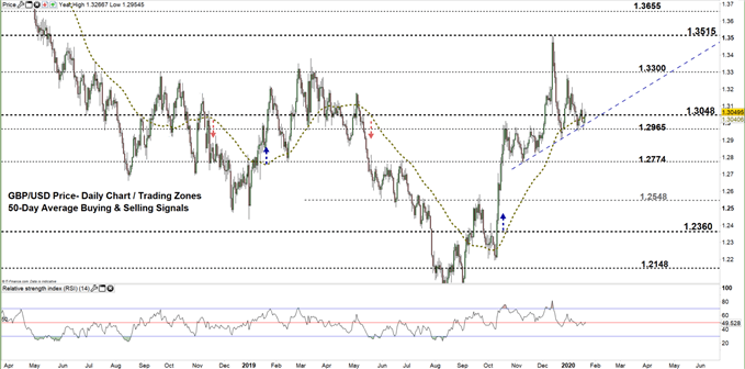 GBPUSD daily price chart 22-01-20 Zoomed out