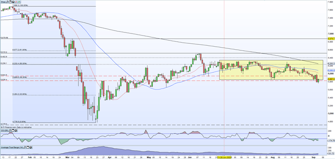 GBP/USD Drifts Ahead of NFPs, FTSE 100 Breaks Support After US Equity Rout