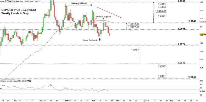 GBPUSD daily price chart 20-02-20 Zoomed in