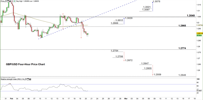 GBPUSD four hour price chart 20-02-20