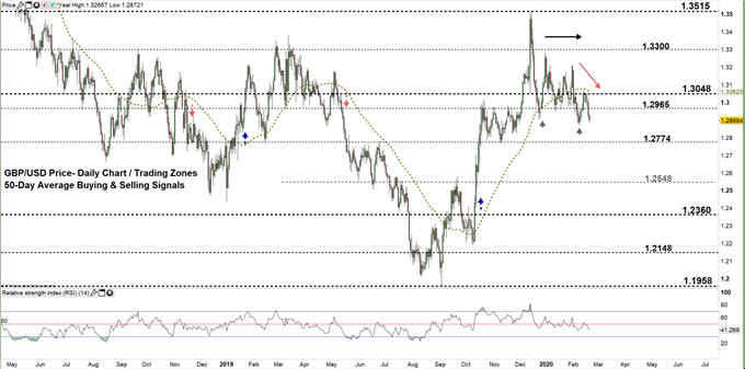 GBPUSD daily price chart 20-02-20 Zoomed out