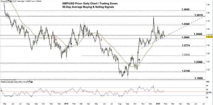 GBPUSD daily price chart 29-01-20 Zoomed out