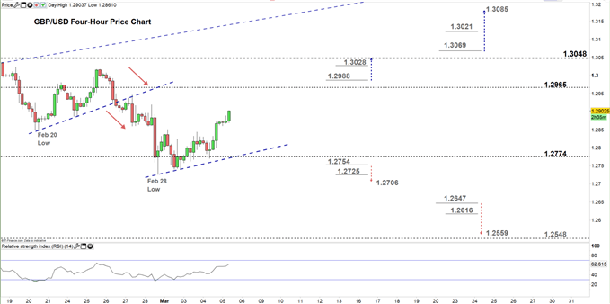 GBP/USD Faces Key Resistance, Bears at Risk -British Pound vs USD Price Forecast