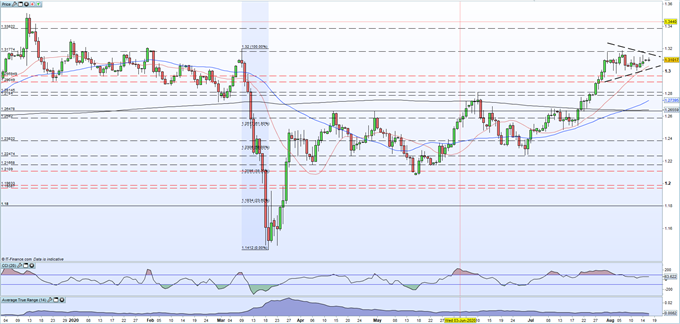 GBP/USD, FTSE 100 and GBP/NZD Outlooks - UK Weekly Webinar
