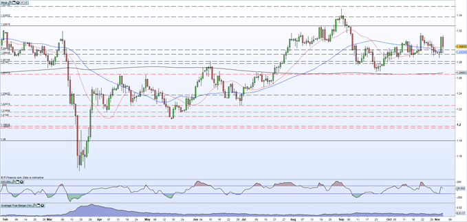 GBP/USD Latest: Rattled by US Election Uncertainty, Final UK PMIs Disappoint