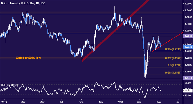 GBP/USD May Fall as the Bank of England Strikes a Gloomy Tone