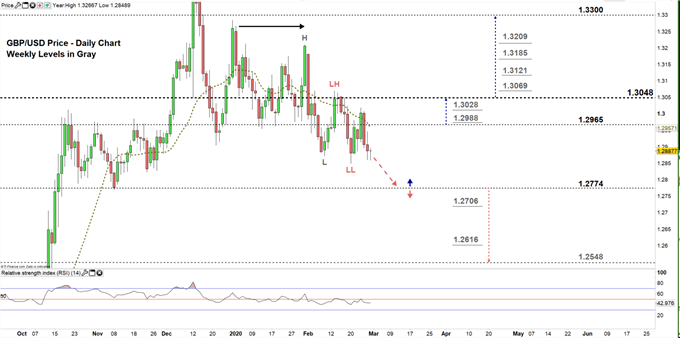 GBPUSD daily price chart 28-02-20 Zoomed in
