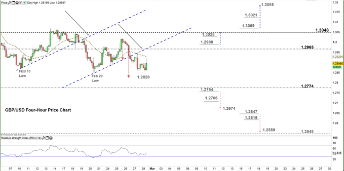 GBPUSD four hour price chart 28-02-20