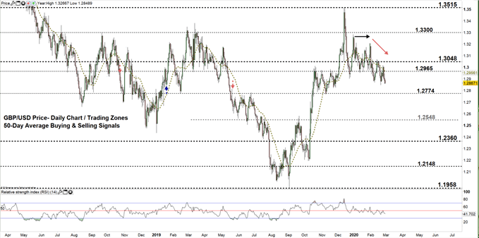 GBPUSD daily price chart 28-02-20 Zoomed out