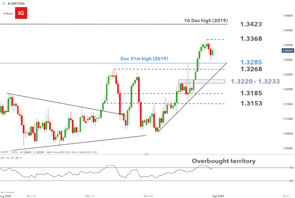 GBP/USD Outlook: UK Subsidy Issue Reignites No-deal Brexit Concerns