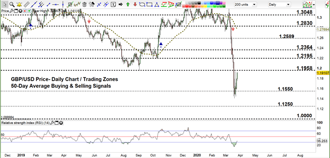 GBPUSD daily price chart 25-03-20 Zoomed out