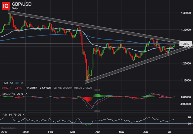 GBPUSD GBP USD Price Chart Pound Sterling to US Dollar Technical Forecast