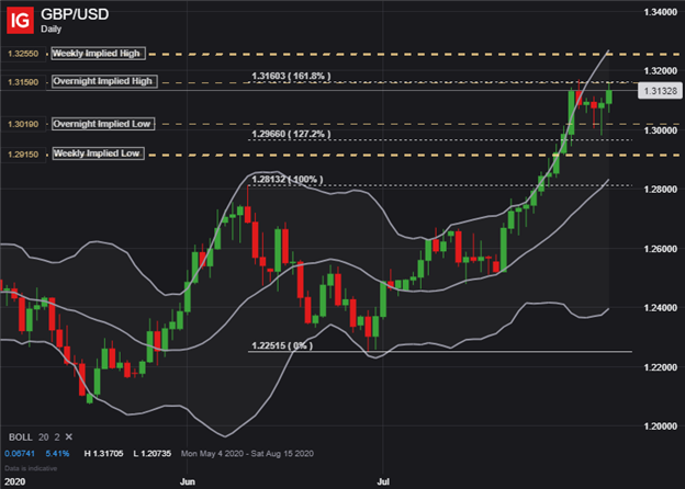 GBPUSD GBP to USD Price Chart Pound Sterling Outlook Bank of England Decision