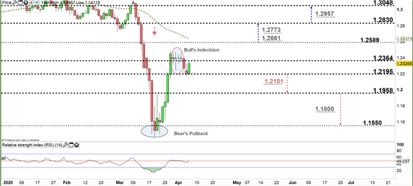 GBP/USD Price Recovery On Hold - Will Bears Comeback?